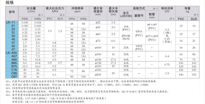 LK系列规格参数