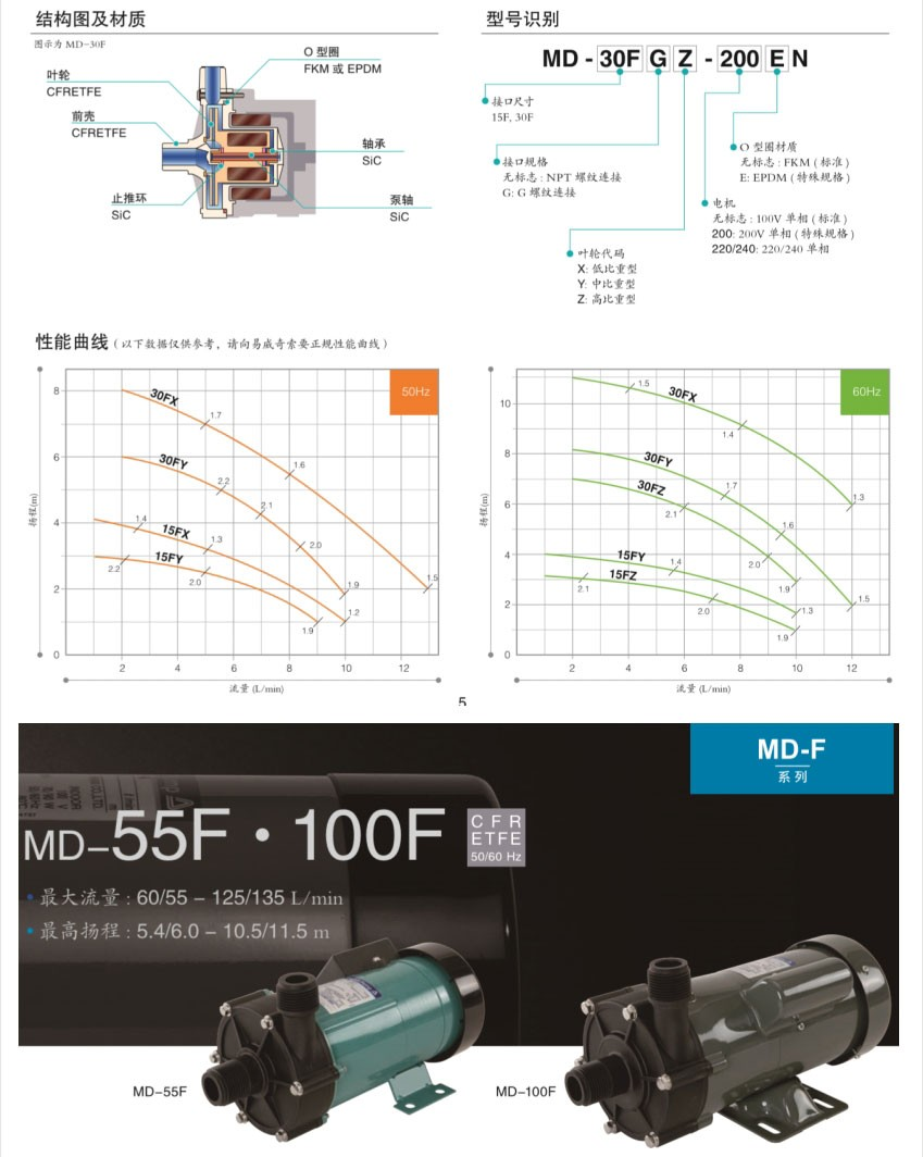 MD-F 系列性能曲线
