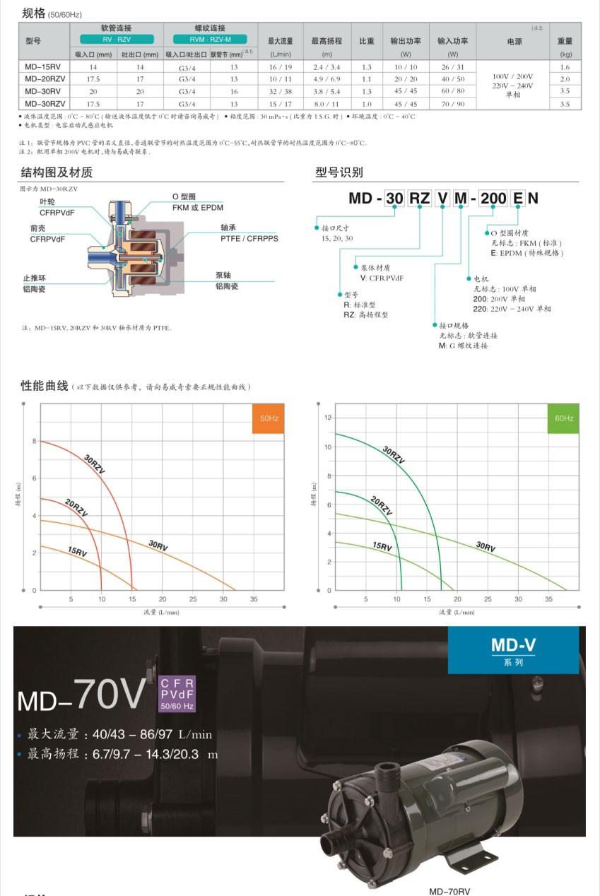 MD-F 系列结构图及材质
