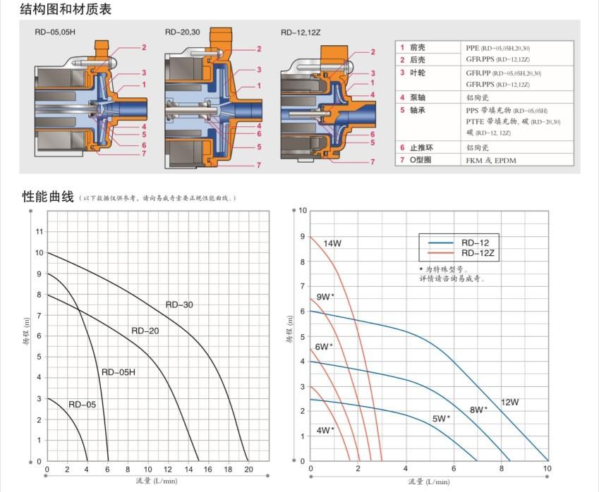 RD系列结构图合材质表