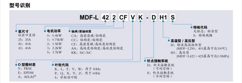 MDF-L系列型号识别
